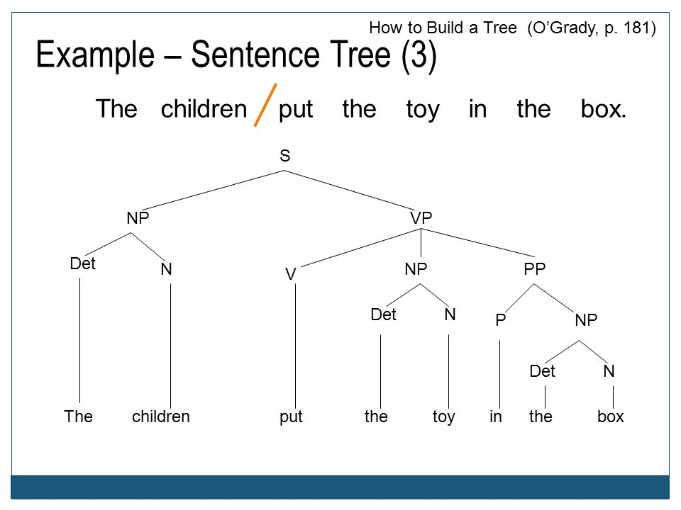 Example – Sentence Tree (3) The children put the toy in the box.
