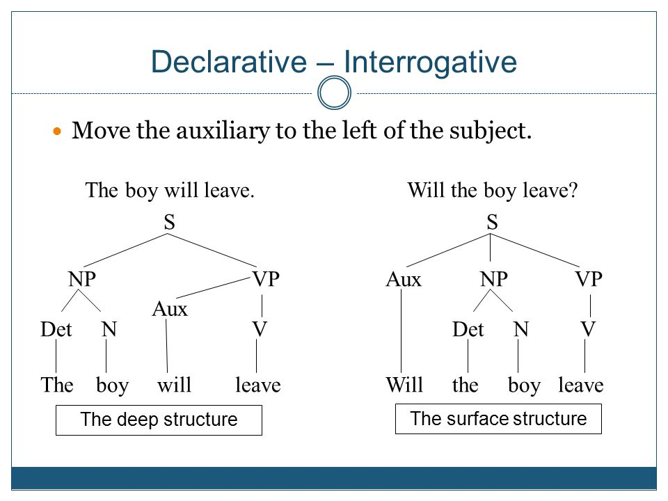 Declarative – Interrogative Move the auxiliary to the left of the subject.