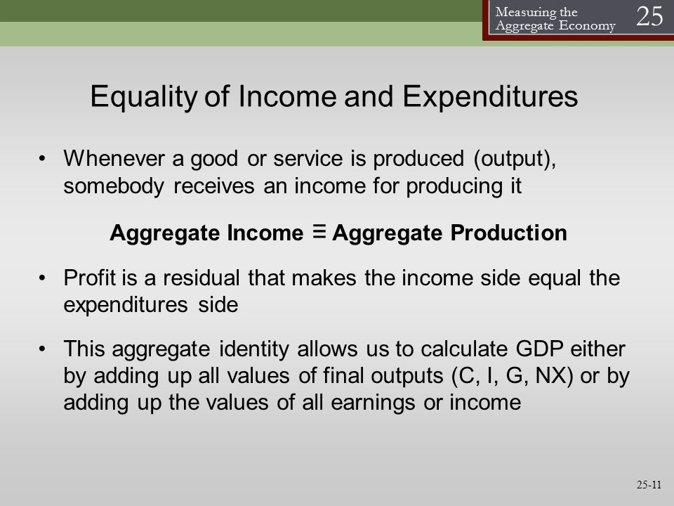 Measuring the Aggregate Economy 25 Equality of Income and Expenditures Whenever a good or service is produced (output), somebody receives an income for producing it Aggregate Income ≡ Aggregate Production Profit is a residual that makes the income side equal the expenditures side This aggregate identity allows us to calculate GDP either by adding up all values of final outputs (C, I, G, NX) or by adding up the values of all earnings or income 25-11