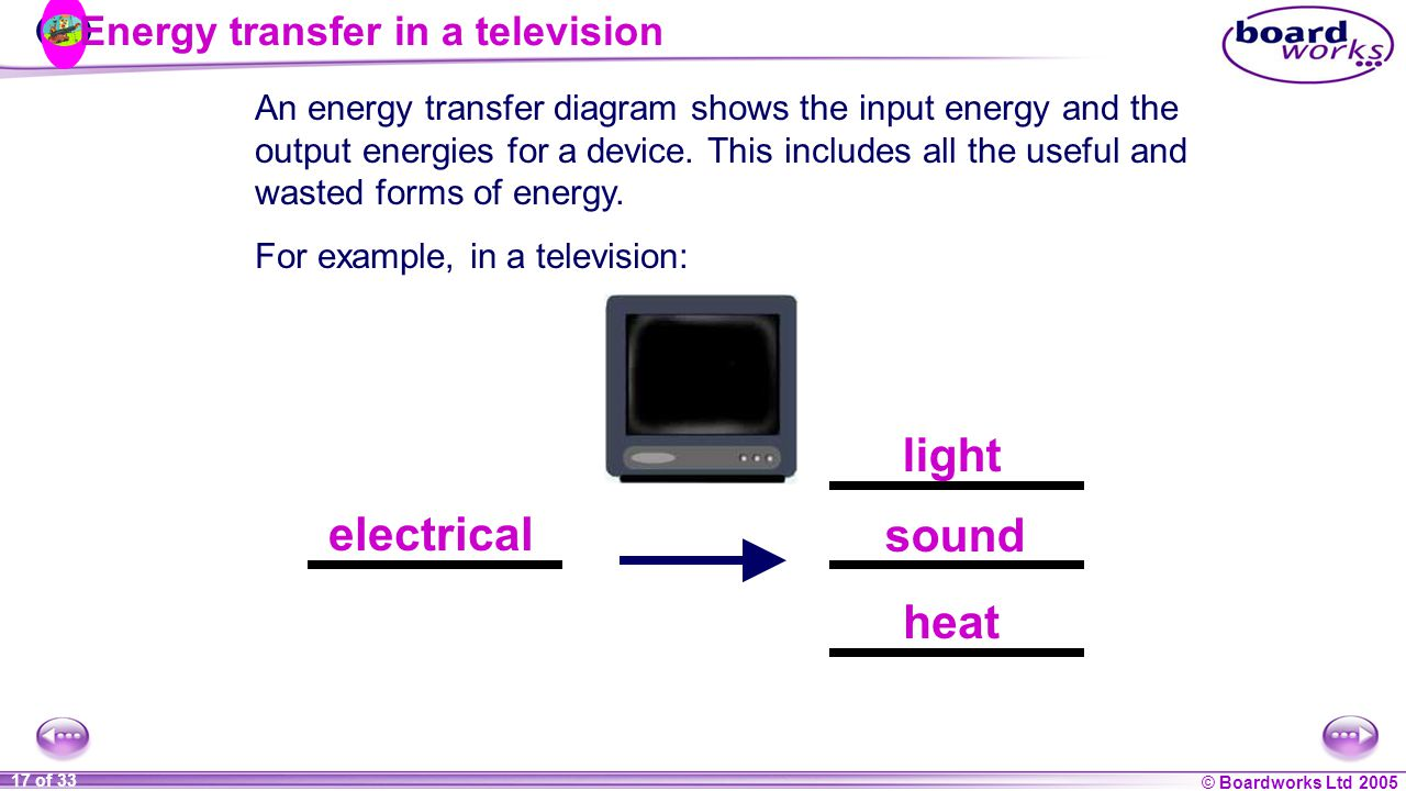 Energy what is energy in science energy is defined as the boardworks ltd 2005 17 of 33 energy transfer in a television electrical light sound heat pooptronica