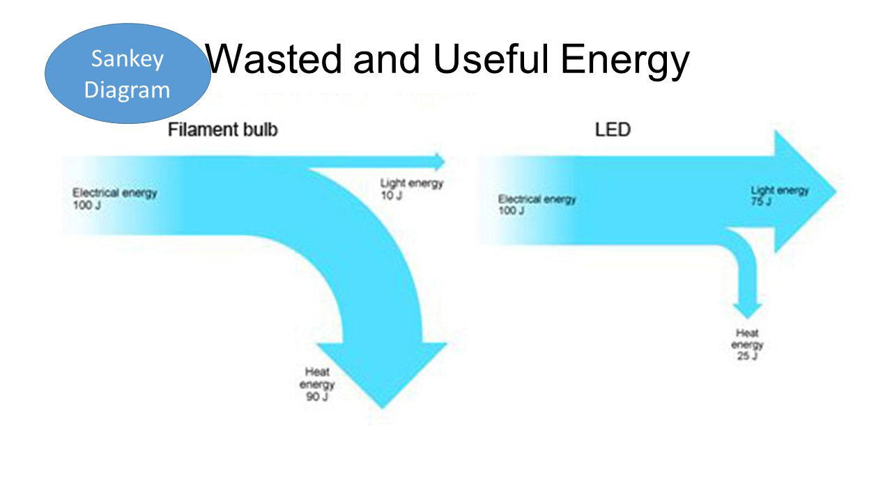 Energy what is energy in science energy is defined as the 7 wasted and useful energy sankey diagram pooptronica