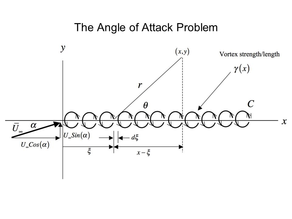 Forces and moments on a thin cambered airfoil at zero angle of attack