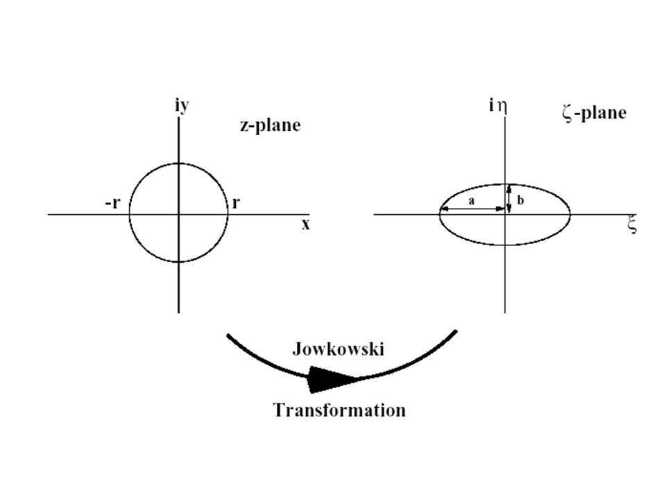 This gives For a circle of radius r in z plane is transformed in to an ellipse in  - planes: