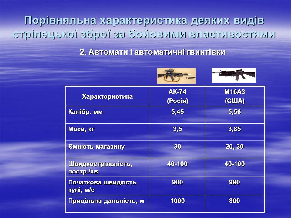 Порівняльна характеристика деяких видів стрілецької зброї за бойовими властивостями 2. Автомати і автоматичні гвинтівки Характеристика АК-74(Росія)М16