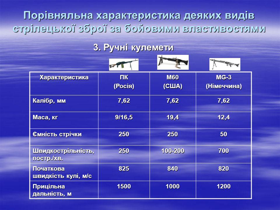 Порівняльна характеристика деяких видів стрілецької зброї за бойовими властивостями 3. Ручні кулемети ХарактеристикаПК(Росія)М60(США)MG-3(Німеччина) К