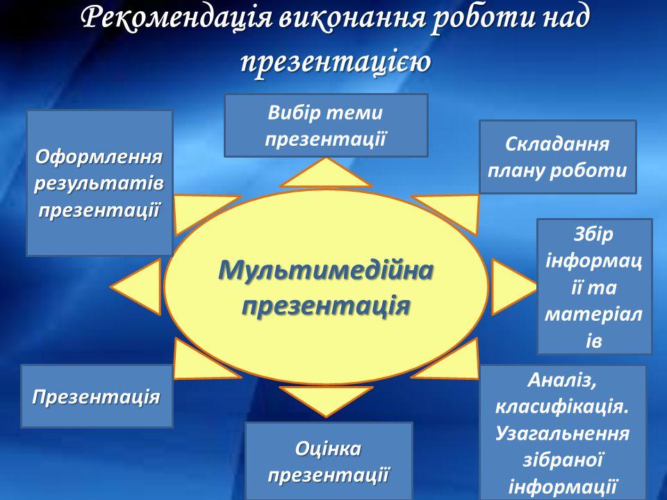 Мультимедійна презентація Вибір теми презентації Складання плану роботи Збір інформац ії та матеріал ів Аналіз, класифікація.