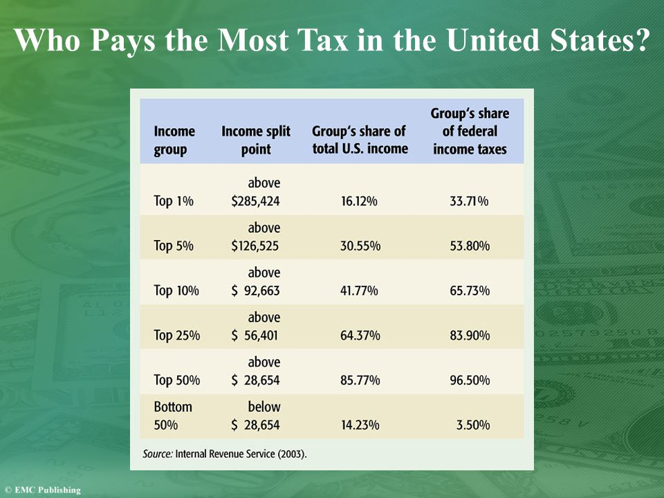 Who Pays the Most Tax in the United States