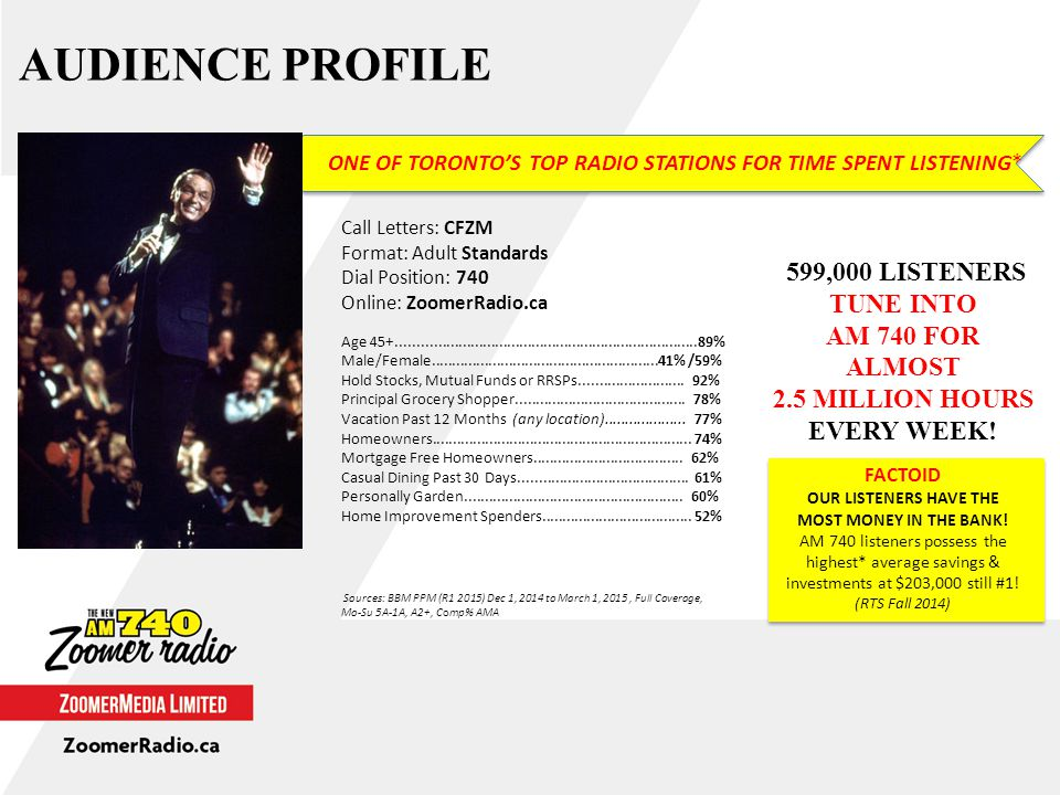 AUDIENCE PROFILE Sources: BBM PPM (R1 2015) Dec 1, 2014 to March 1, 2015, Full Coverage, Mo-Su 5A-1A, A2+, Comp% AMA Call Letters: CFZM Format: Adult Standards Dial Position: 740 Online: ZoomerRadio.ca Age 45+..........................................................................89% Male/Female........................................................41% /59% Hold Stocks, Mutual Funds or RRSPs..........................