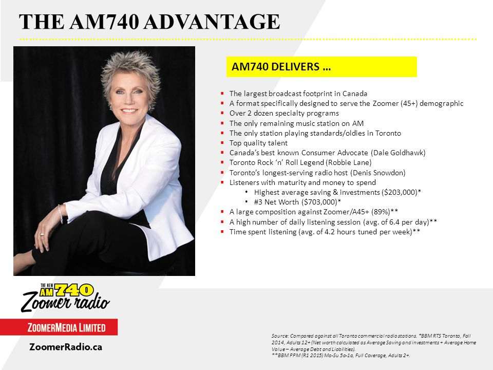 AM740 DELIVERS …  The largest broadcast footprint in Canada  A format specifically designed to serve the Zoomer (45+) demographic  Over 2 dozen specialty programs  The only remaining music station on AM  The only station playing standards/oldies in Toronto  Top quality talent  Canada's best known Consumer Advocate (Dale Goldhawk)  Toronto Rock 'n' Roll Legend (Robbie Lane)  Toronto's longest-serving radio host (Denis Snowdon)  Listeners with maturity and money to spend Highest average saving & investments ($203,000)* #3 Net Worth ($703,000)*  A large composition against Zoomer/A45+ (89%)**  A high number of daily listening session (avg.