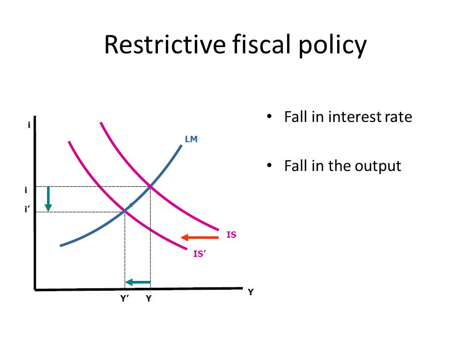 Restrictive fiscal policy Fall in interest rate Fall in the output