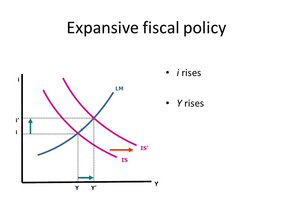 Expansive fiscal policy i rises Y rises
