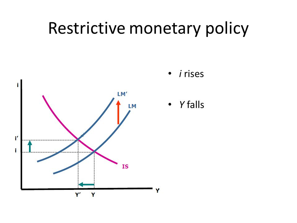 Restrictive monetary policy i rises Y falls