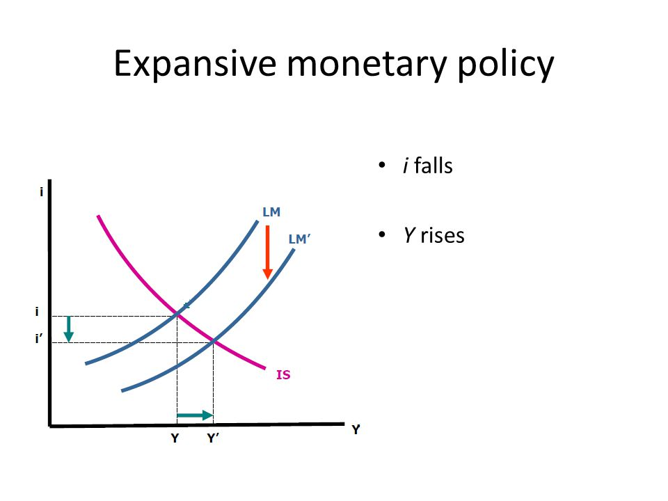 Expansive monetary policy i falls Y rises