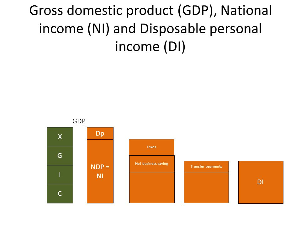 Gross domestic product (GDP), National income (NI) and Disposable personal income (DI) C I G X GDP NDP = NI Dp Taxes NI Net business saving Transfer payments DI