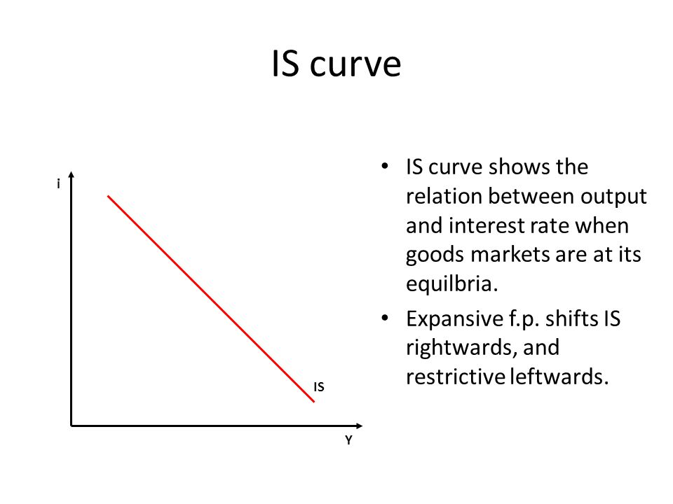 IS curve IS curve shows the relation between output and interest rate when goods markets are at its equilbria.
