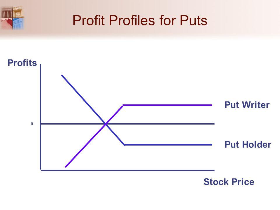 Profit Profiles for Puts 0 Profits Stock Price Put Writer Put Holder
