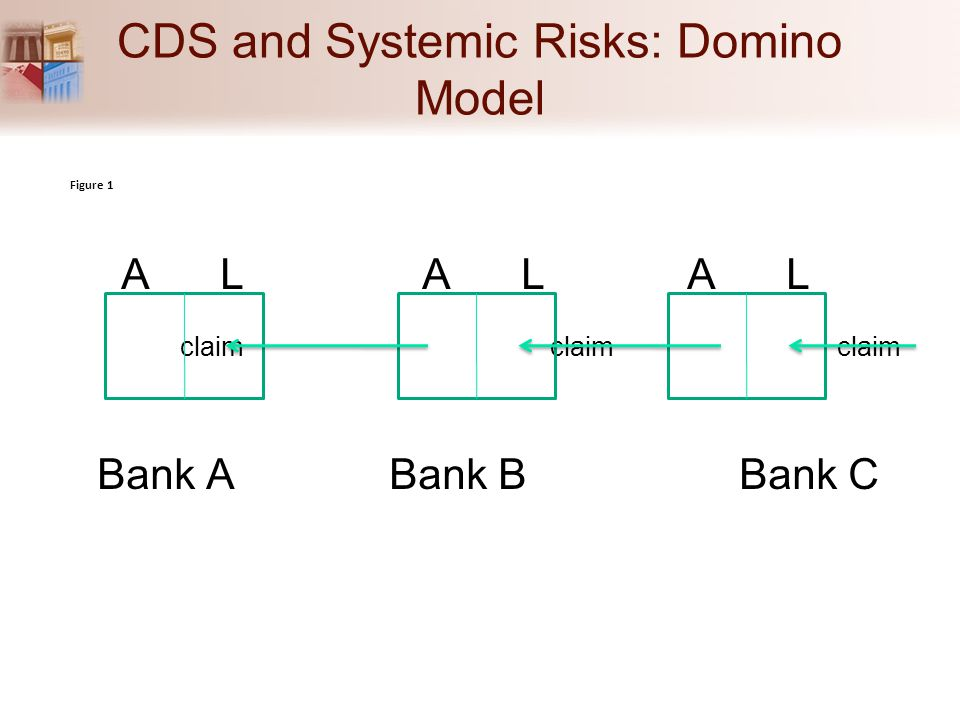 CDS and Systemic Risks: Domino Model A L A L A L claim claim claim Bank A Bank B Bank C Figure 1