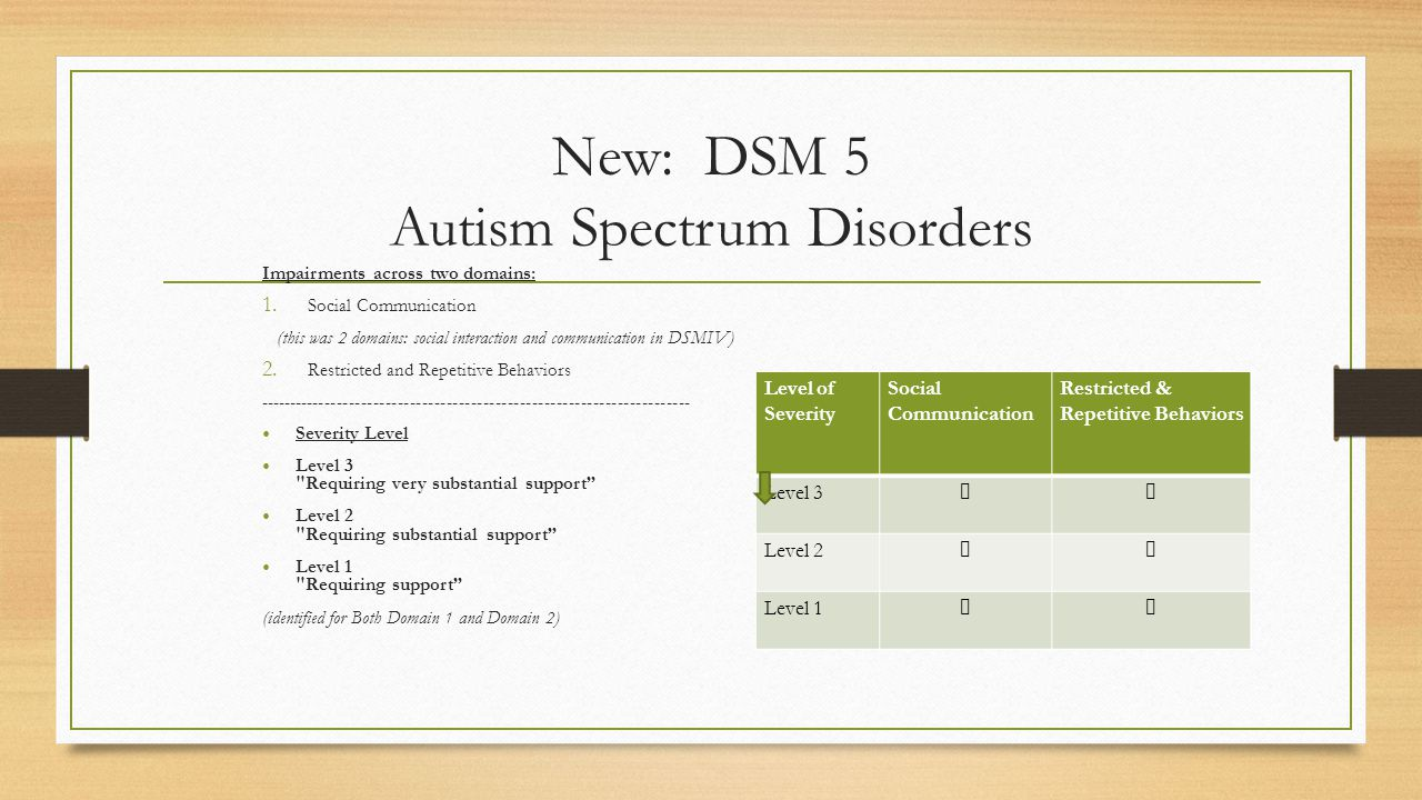 New: DSM 5 Autism Spectrum Disorders Impairments across two domains: 1.