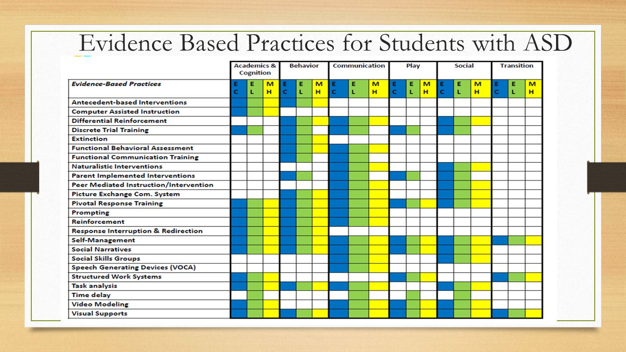 Evidence Based Practices for Students with ASD
