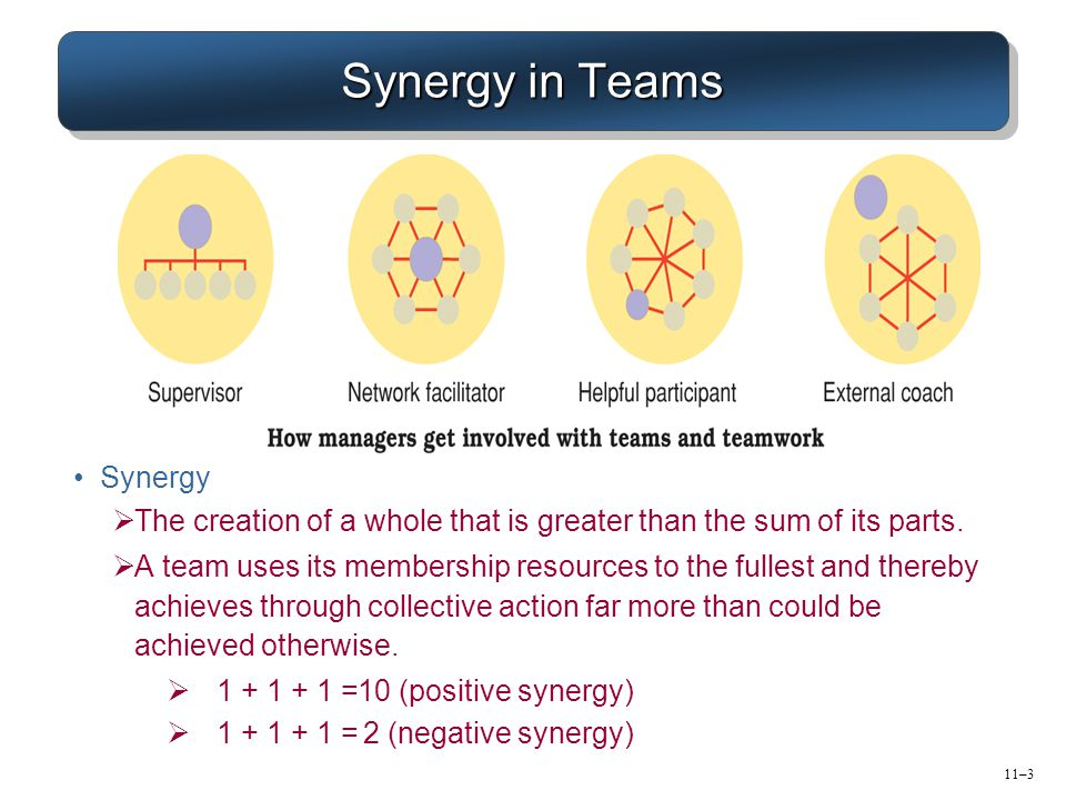 11–3 Synergy in Teams Synergy  The creation of a whole that is greater than the sum of its parts.  A team uses its membership resources to the fulle