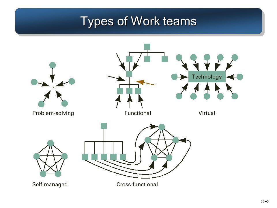 11–5 Types of Work teams