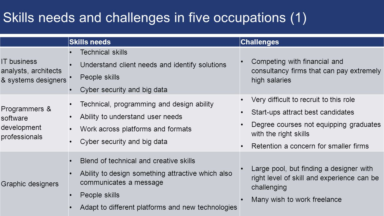 sector insights skills and performance challenges in the digital 14 skills