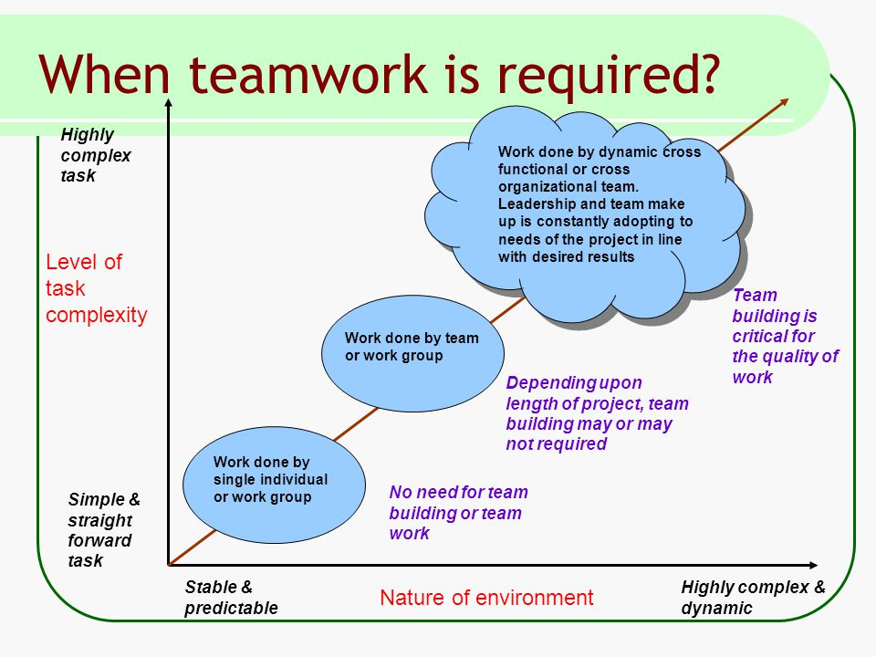 Nature of environment Stable & predictable Highly complex & dynamic Level of task complexity Highly complex task Simple & straight forward task Work done by single individual or work group Work done by team or work group Work done by dynamic cross functional or cross organizational team.