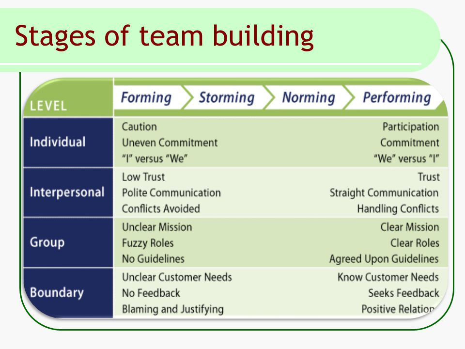 Stages of team building