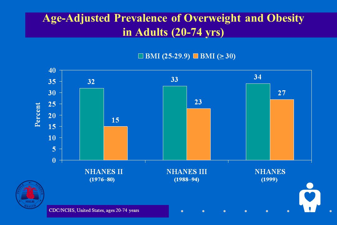 2 Age-Adjusted Prevalence of Overweight and Obesity in Adults (20-74 yrs) CDC/NCHS, United States, ages years (1976–80) (1988–94) (1999)