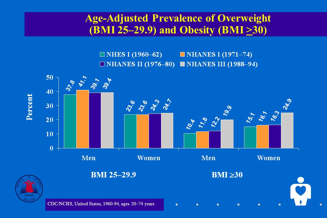 3 Age-Adjusted Prevalence of Overweight (BMI 25–29.9) and Obesity (BMI >30) CDC/NCHS, United States, , ages 20–74 years BMI >30BMI 25–29.9 Percent _