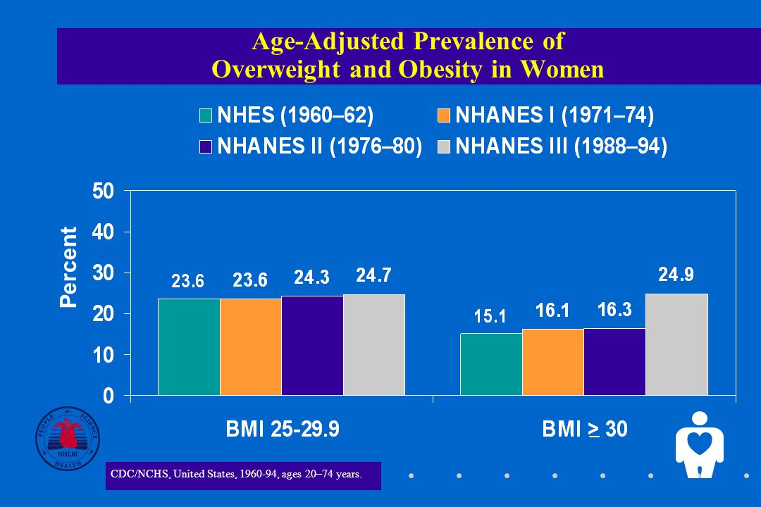 5 Age-Adjusted Prevalence of Overweight and Obesity in Women Percent _ CDC/NCHS, United States, , ages 20–74 years.