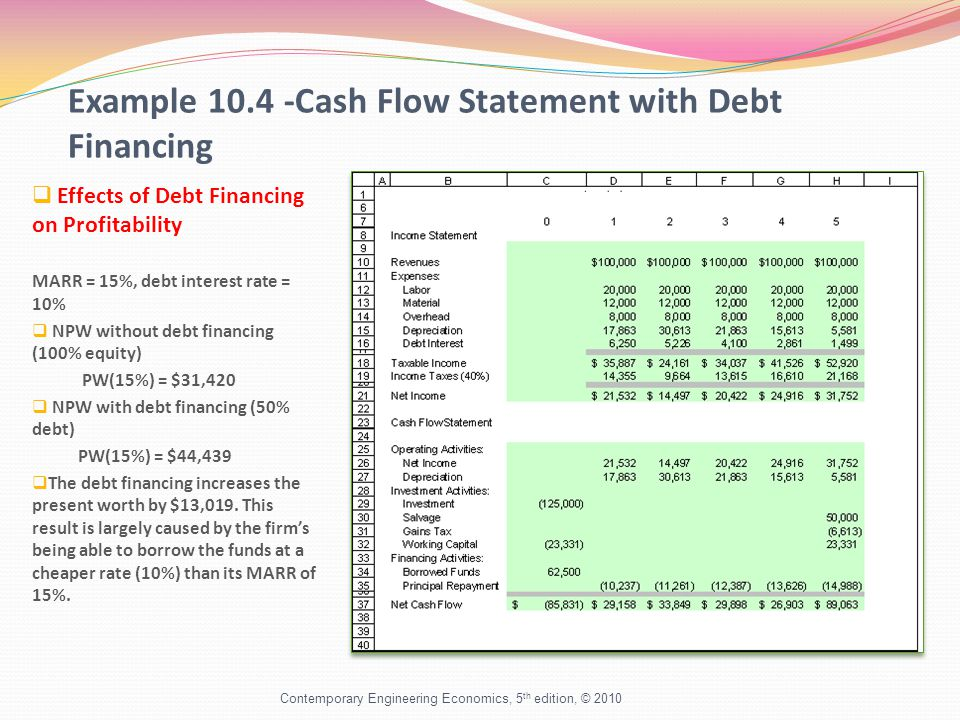 Example Cash Flow Statement with Debt Financing  Effects of Debt Financing on Profitability MARR = 15%, debt interest rate = 10%  NPW without debt financing (100% equity) PW(15%) = $31,420  NPW with debt financing (50% debt) PW(15%) = $44,439  The debt financing increases the present worth by $13,019.