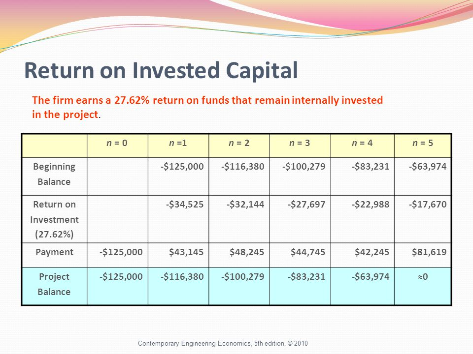 Return on Invested Capital Contemporary Engineering Economics, 5th edition, © 2010 n = 0n =1n = 2n = 3n = 4n = 5 Beginning Balance -$125,000-$116,380-$100,279-$83,231-$63,974 Return on Investment (27.62%) -$34,525-$32,144-$27,697-$22,988-$17,670 Payment-$125,000$43,145$48,245$44,745$42,245$81,619 Project Balance -$125,000-$116,380-$100,279-$83,231-$63,974≈0 The firm earns a 27.62% return on funds that remain internally invested in the project.