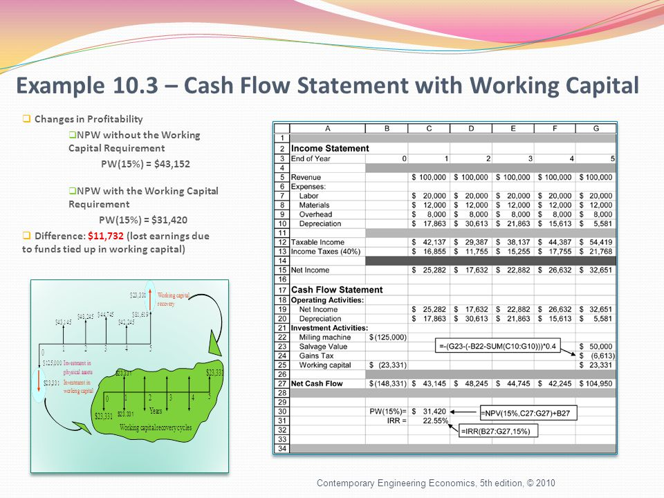 Example 10.3 – Cash Flow Statement with Working Capital  Changes in Profitability  NPW without the Working Capital Requirement PW(15%) = $43,152  NPW with the Working Capital Requirement PW(15%) = $31,420  Difference: $11,732 (lost earnings due to funds tied up in working capital) Contemporary Engineering Economics, 5th edition, © 2010