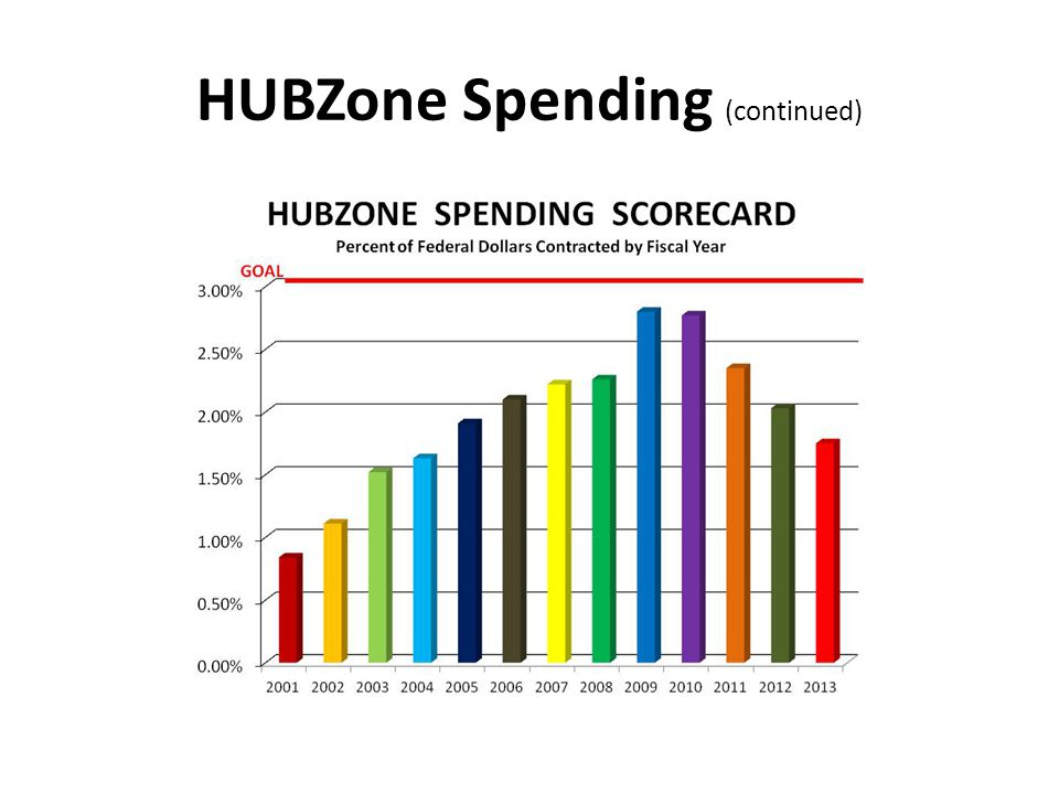 HUBZone Spending (continued)