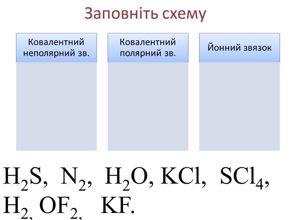 Заповніть схему Ковалентний неполярний зв. Ковалентний полярний зв. Йонний звязок H 2 S, N 2, H 2 O, KCl, SCl 4, Н 2, OF 2, KF.