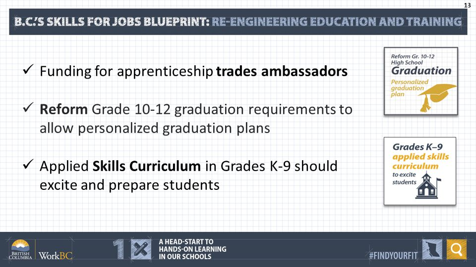 Funding for apprenticeship trades ambassadors Reform Grade graduation requirements to allow personalized graduation plans Applied Skills Curriculum in Grades K-9 should excite and prepare students 13