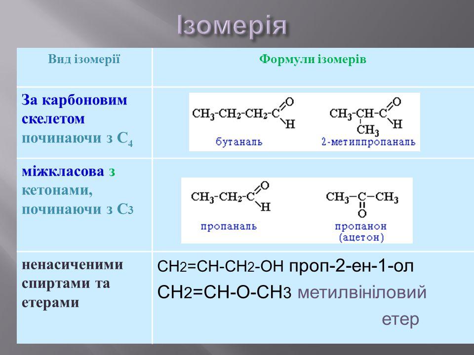 Вид ізомеріїФормули ізомерів За карбоновим скелетом починаючи з С 4 міжкласова з кетонами, починаючи з С 3 ненасиченими спиртами та етерами СН 2 =СН-С