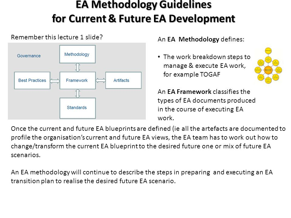 Developing ea blueprints overview of concepts ea methodology vs 4 ea methodology malvernweather Image collections