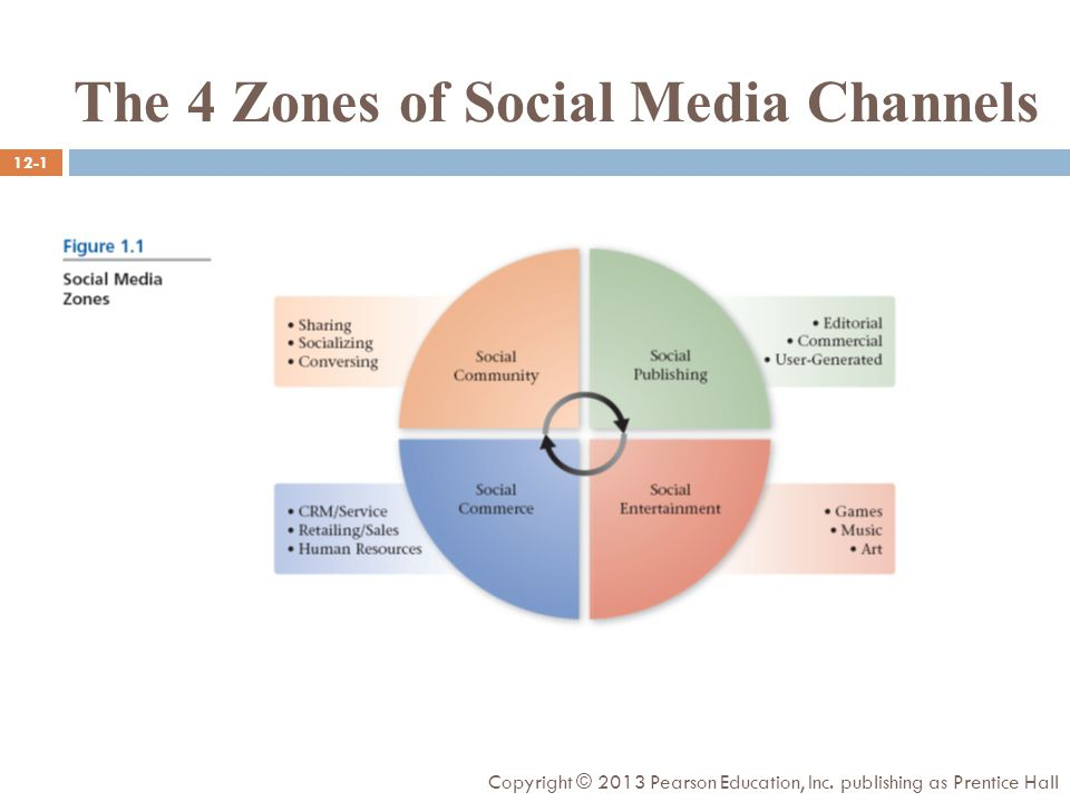The 4 Zones of Social Media Channels 12-1 Copyright © 2013 Pearson Education, Inc.