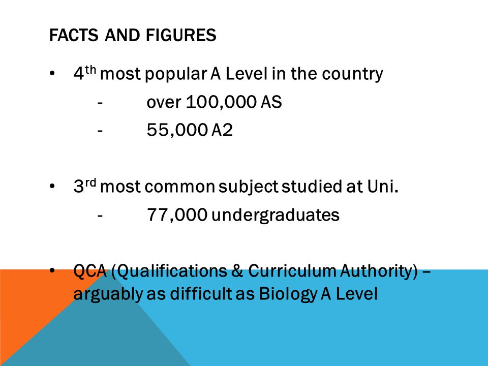 FACTS AND FIGURES 4 th most popular A Level in the country -over 100,000 AS -55,000 A2 3 rd most common subject studied at Uni.