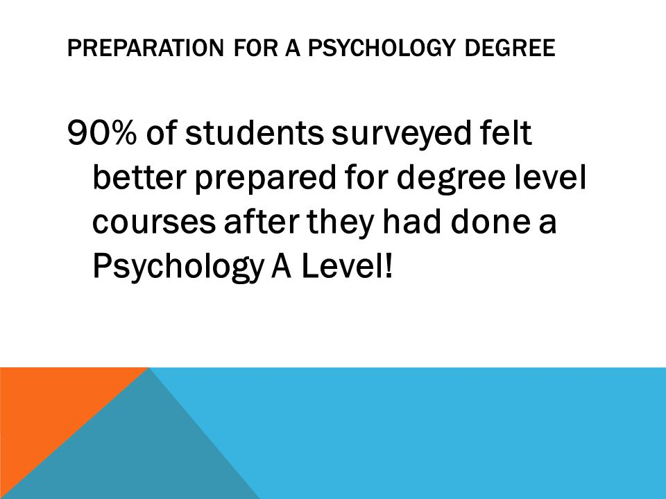 90% of students surveyed felt better prepared for degree level courses after they had done a Psychology A Level.
