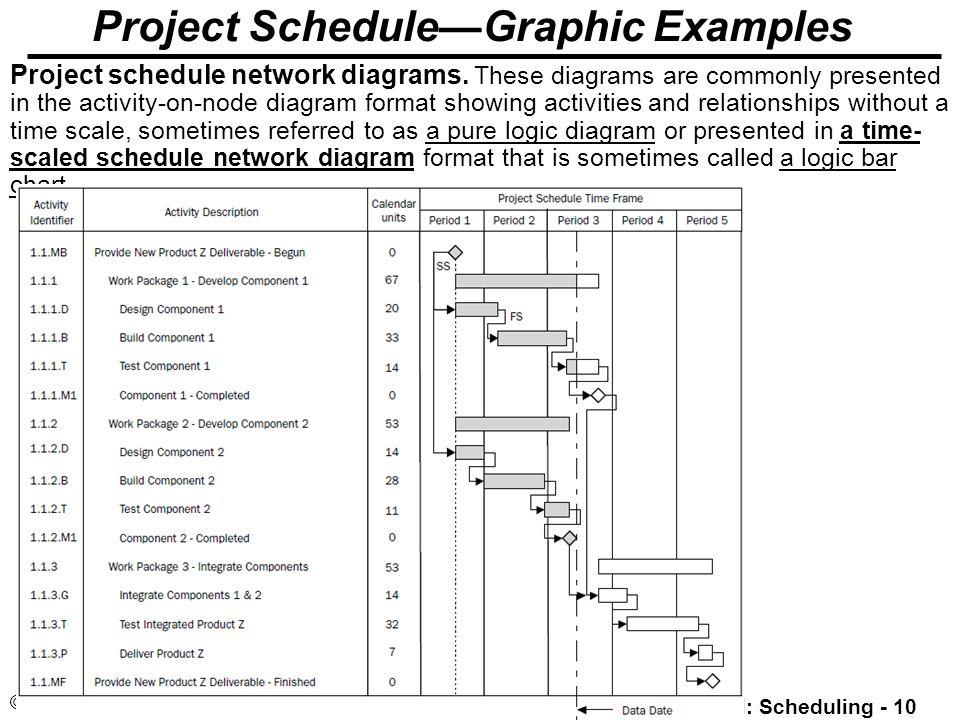project management project time management  scheduling  minder    pm  scheduling    © minder chen    project schedule graphic