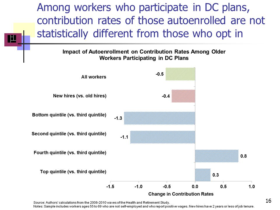 Among workers who participate in DC plans, contribution rates of those autoenrolled are not statistically different from those who opt in 16