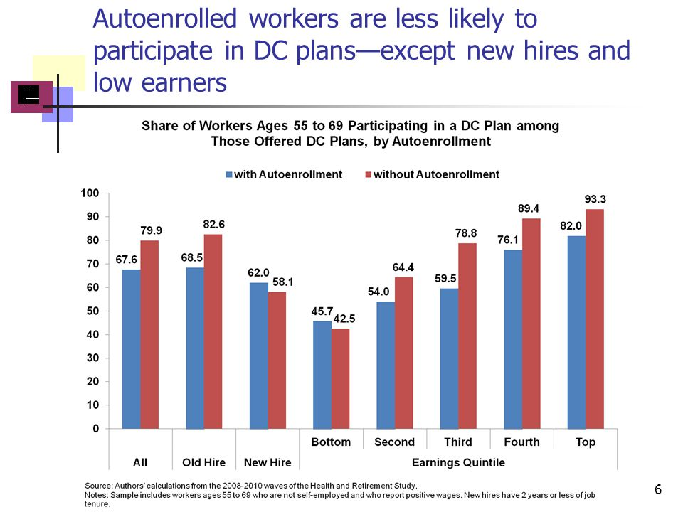 Autoenrolled workers are less likely to participate in DC plans—except new hires and low earners 6