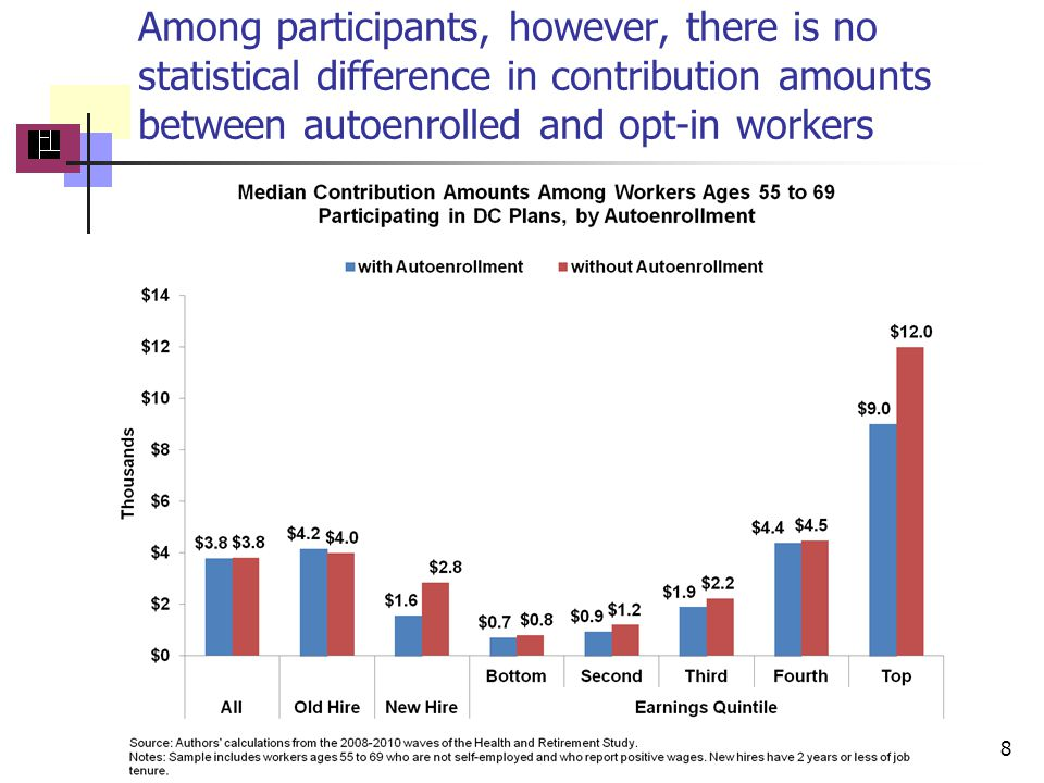 Among participants, however, there is no statistical difference in contribution amounts between autoenrolled and opt-in workers 8