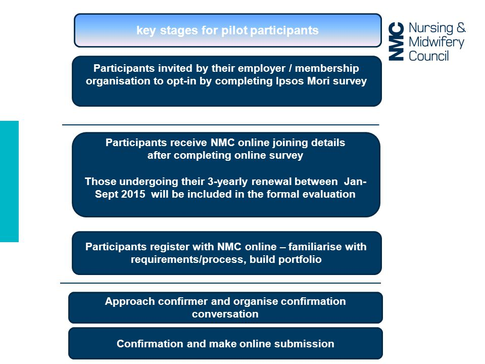 Participants invited by their employer / membership organisation to opt-in by completing Ipsos Mori survey Participants receive NMC online joining details after completing online survey Those undergoing their 3-yearly renewal between Jan- Sept 2015 will be included in the formal evaluation Participants register with NMC online – familiarise with requirements/process, build portfolio Approach confirmer and organise confirmation conversation Confirmation and make online submission key stages for pilot participants