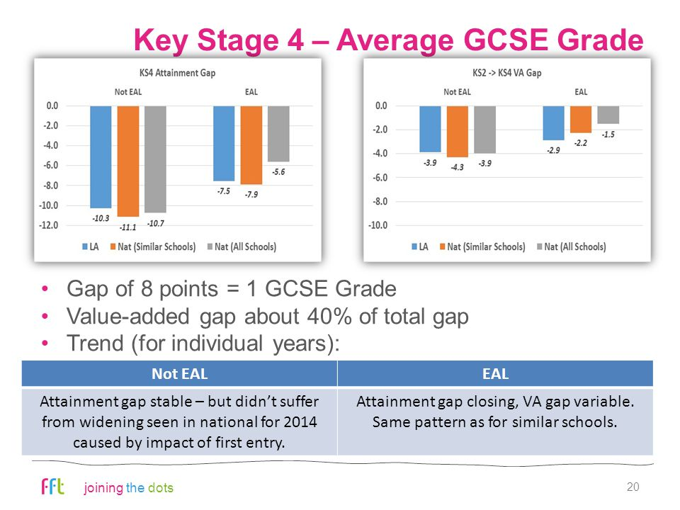 joining the dots Key Stage 4 – Average GCSE Grade 20 Gap of 8 points = 1 GCSE Grade Value-added gap about 40% of total gap Trend (for individual years): Not EALEAL Attainment gap stable – but didn't suffer from widening seen in national for 2014 caused by impact of first entry.