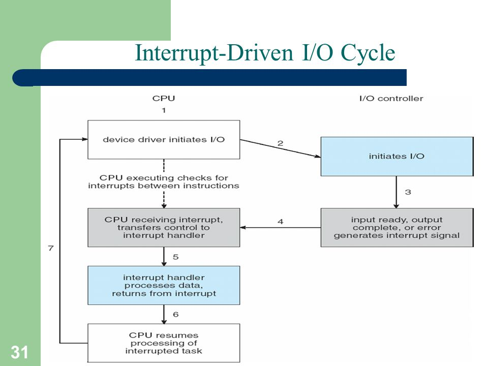 31 A. Frank - P. Weisberg Interrupt-Driven I/O Cycle