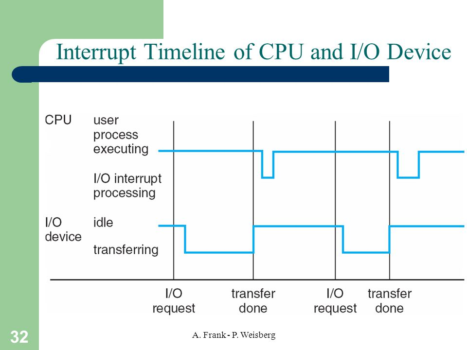 32 A. Frank - P. Weisberg Interrupt Timeline of CPU and I/O Device